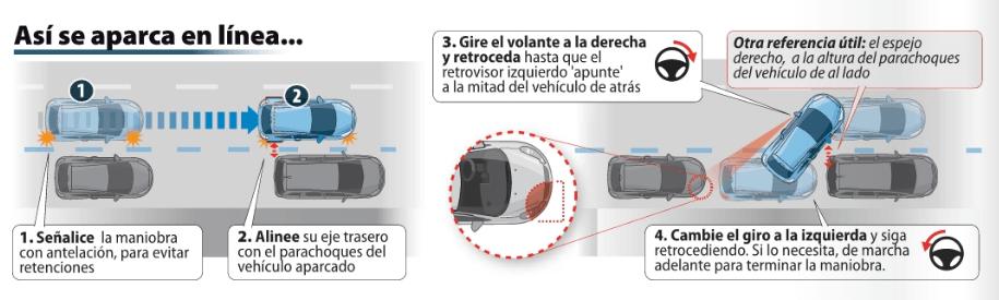 aprender a aparcar en línea infografía