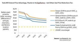 Coches electricos precios y evolucion baterias
