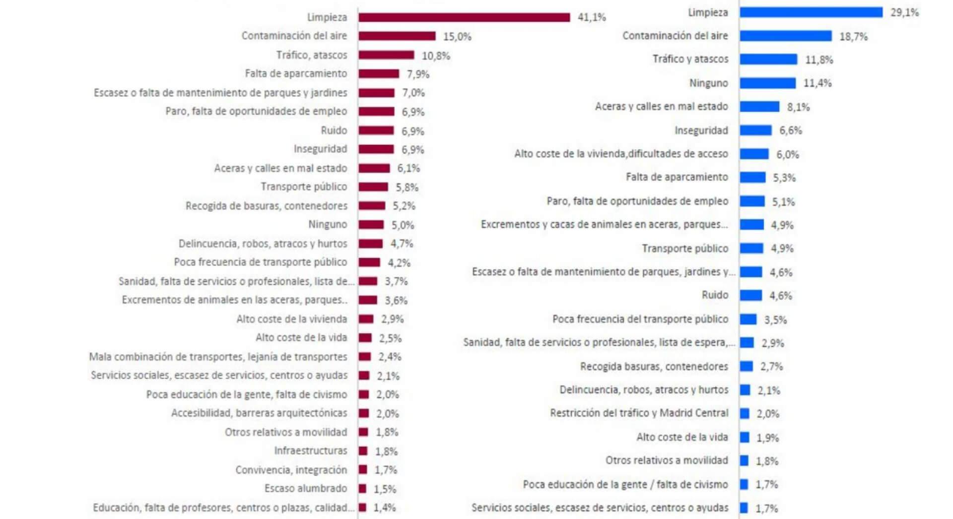 Comparativa de preocupaciones de los madrileños en 2017 y 2019.